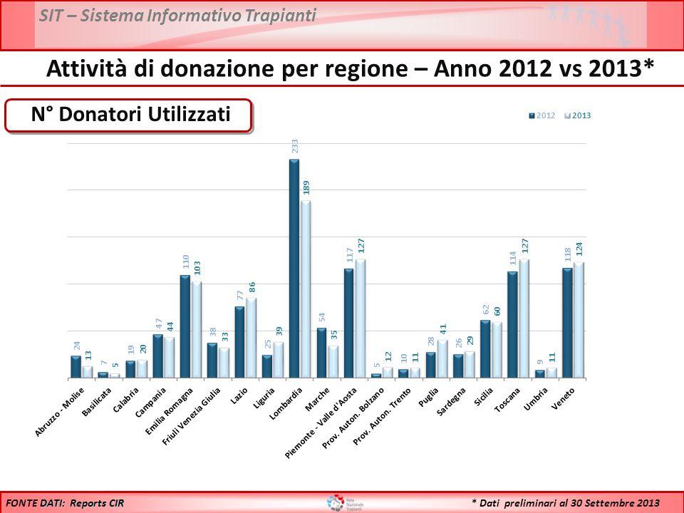 Attività di donazione per regione – Anno 2012 vs 2013*