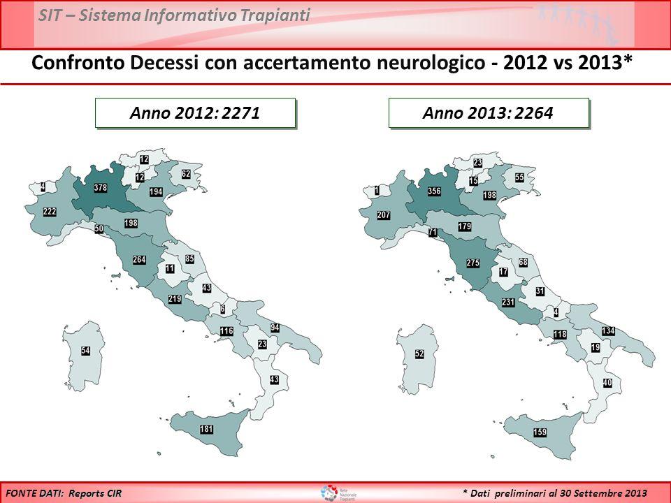 Confronto Decessi con accertamento neurologico - 2012 vs 2013*