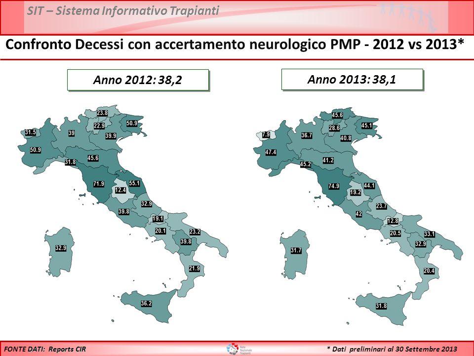 Confronto Decessi con accertamento neurologico PMP - 2012 vs 2013*