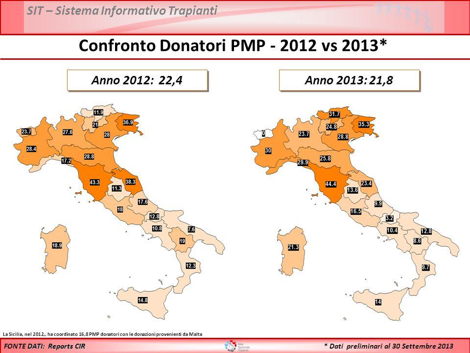 Confronto Donatori PMP - 2012 vs 2013*
