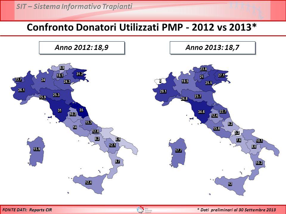 Confronto Donatori Utilizzati PMP - 2012 vs 2013*