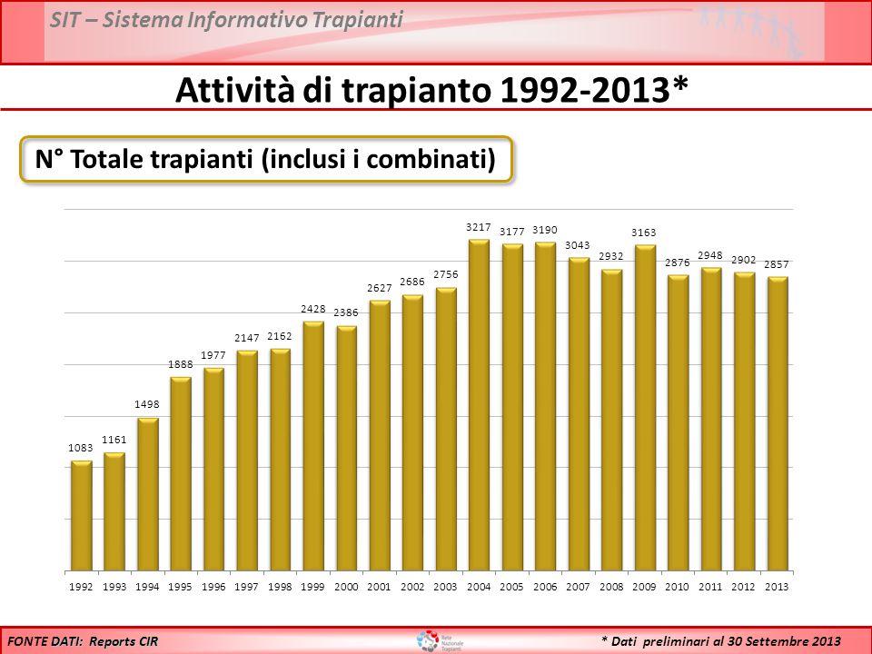 Attività di trapianto 1992-2013*