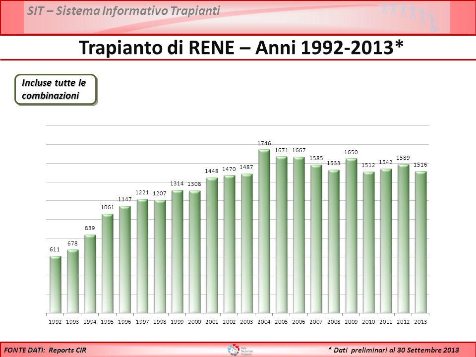 Trapianto di RENE – Anni 1992-2013*