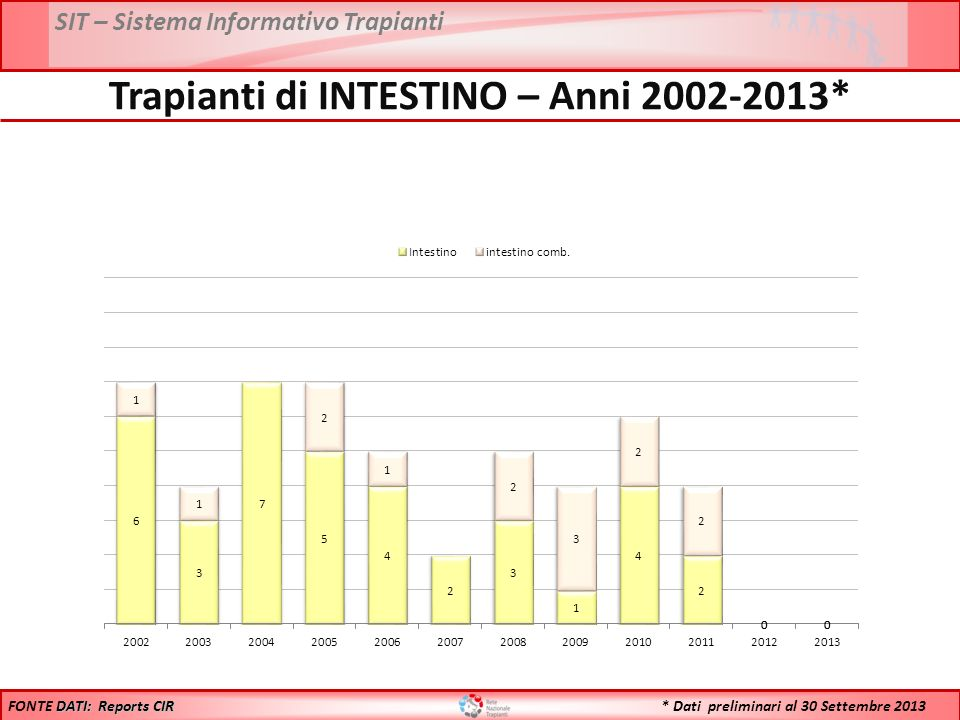 Trapianti di INTESTINO – Anni 2002-2013*