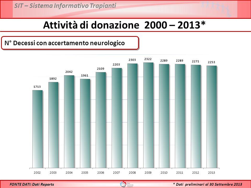 Attività di donazione 2000 – 2013*
