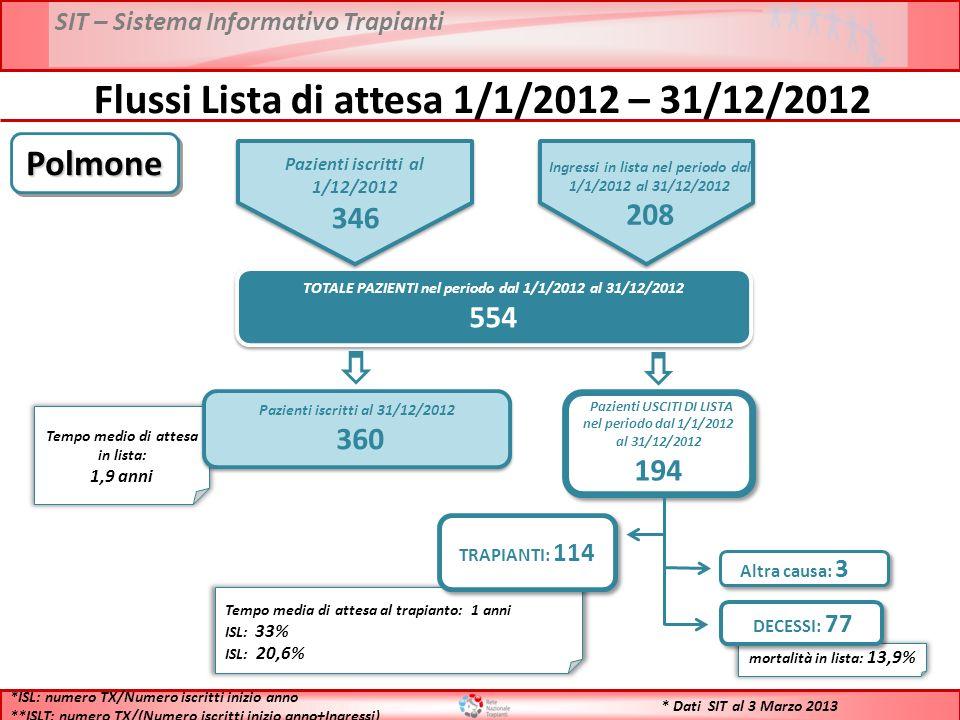 Flussi Lista di attesa 1/1/2012 – 31/12/2012