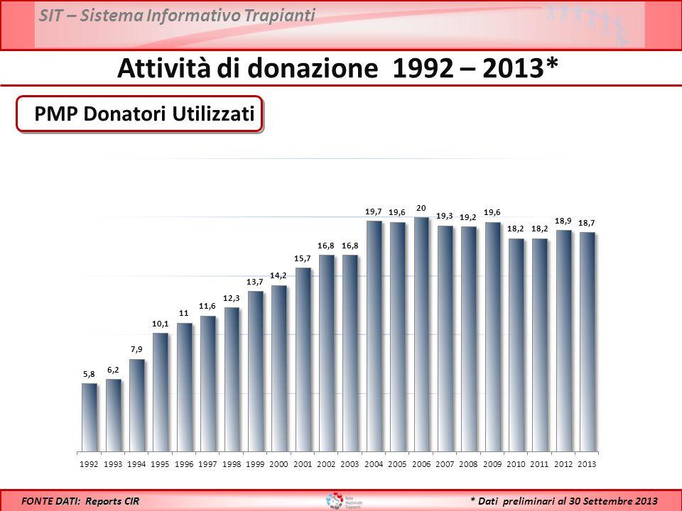 Attività di donazione 1992 – 2013*