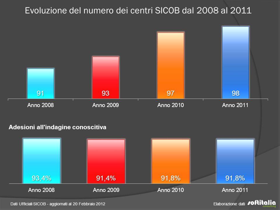 Evoluzione del numero dei centri SICOB dal 2008 al 2011