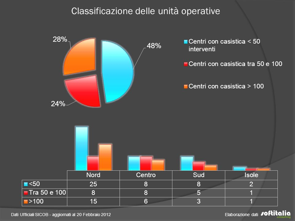 Classificazione delle unità operative