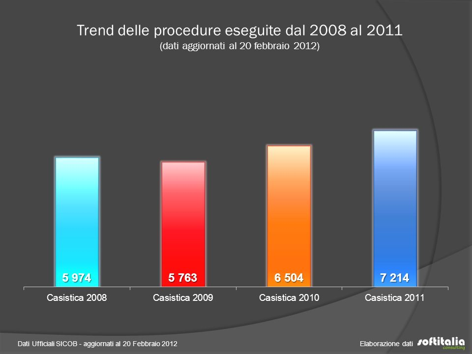 Trend delle procedure eseguite dal 2008 al 2011 (dati aggiornati al 20 febbraio 2012)