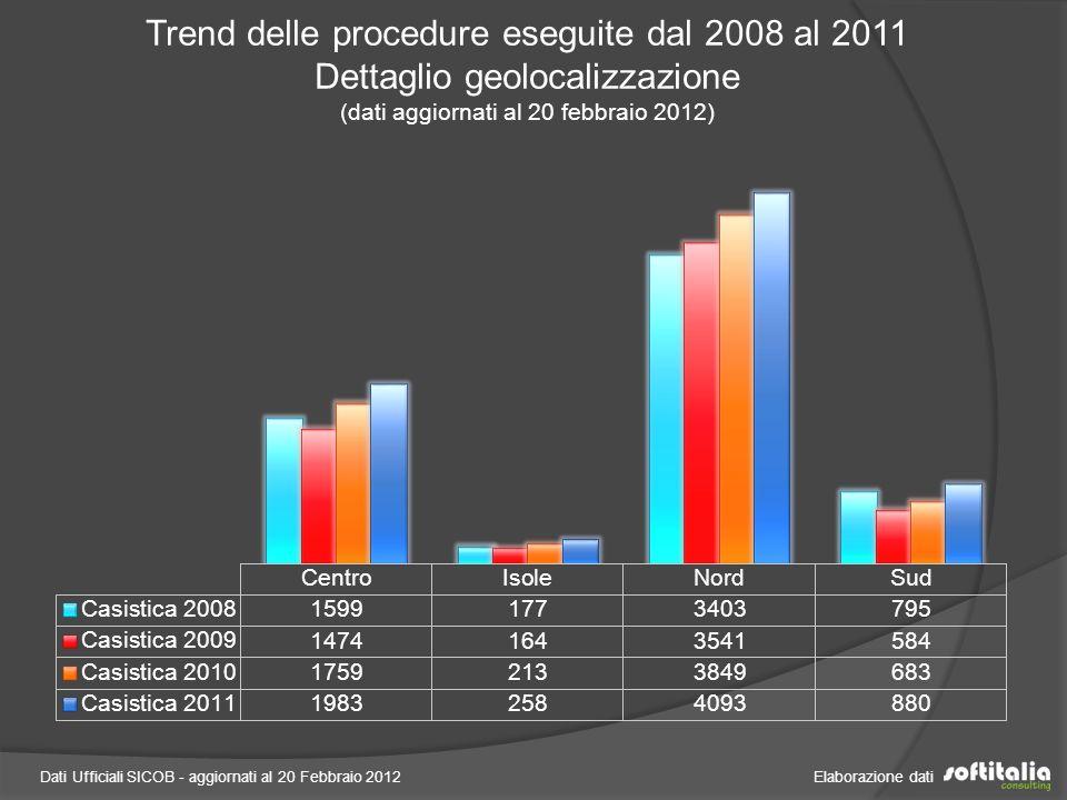 Trend delle procedure eseguite dal 2008 al 2011