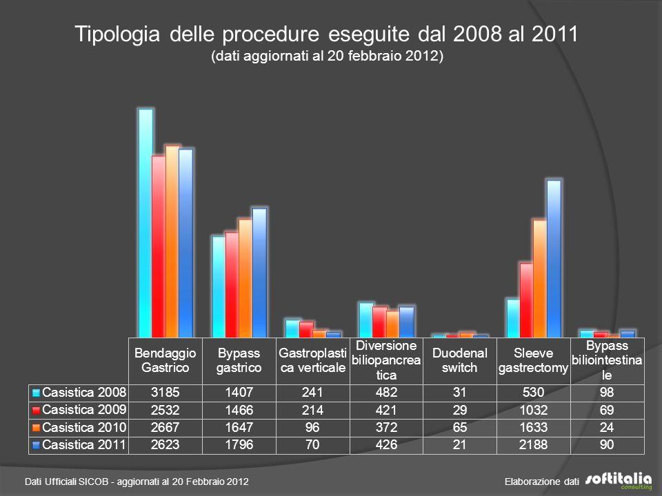 Tipologia delle procedure eseguite dal 2008 al 2011