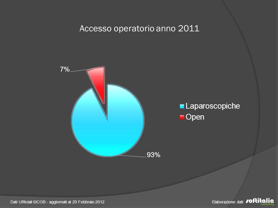 Accesso operatorio anno 2011