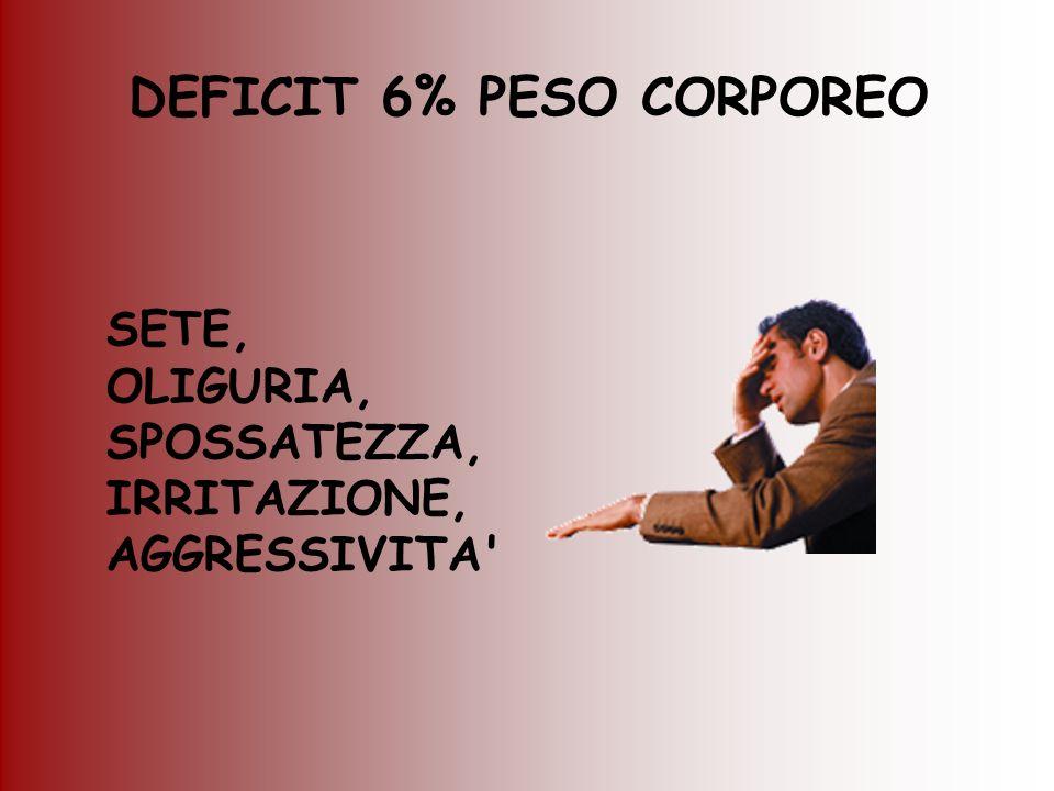 DEFICIT 6% PESO CORPOREO