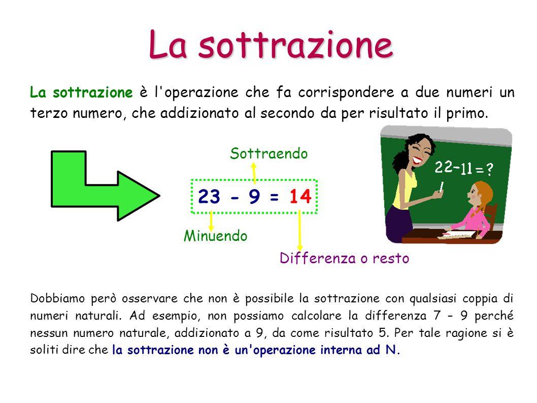 La sottrazione La sottrazione è l operazione che fa corrispondere a due numeri un terzo numero, che addizionato al secondo da per risultato il primo.