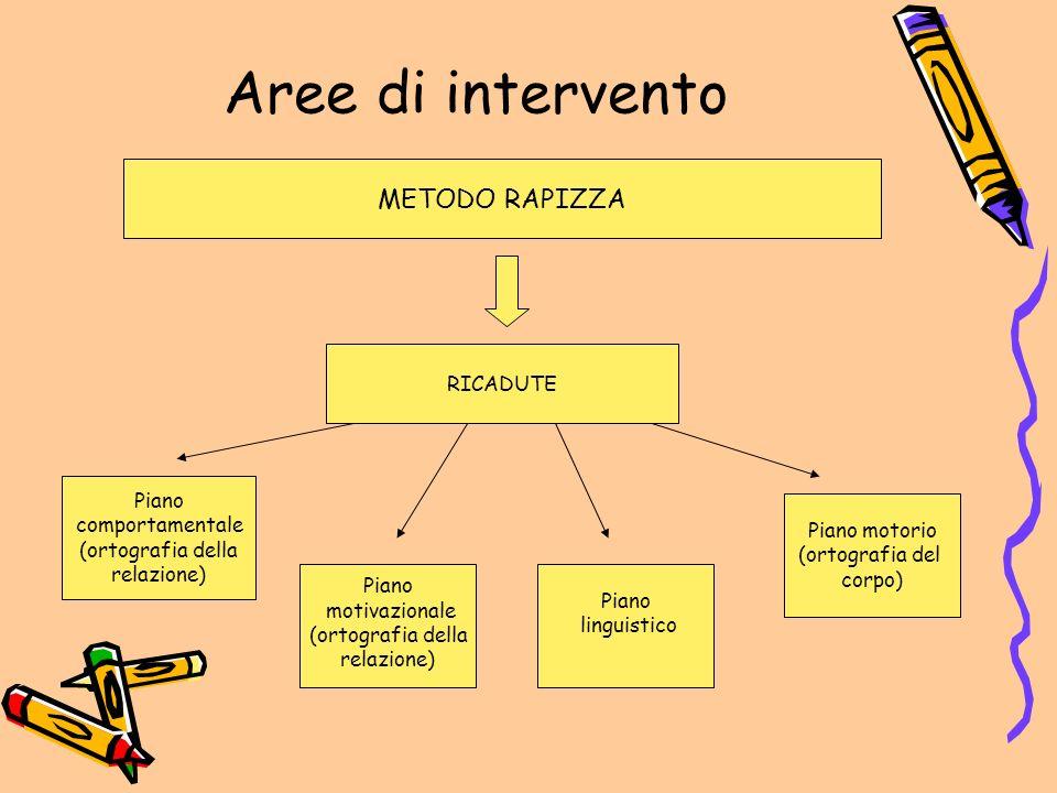 Aree di intervento METODO RAPIZZA RICADUTE Piano comportamentale