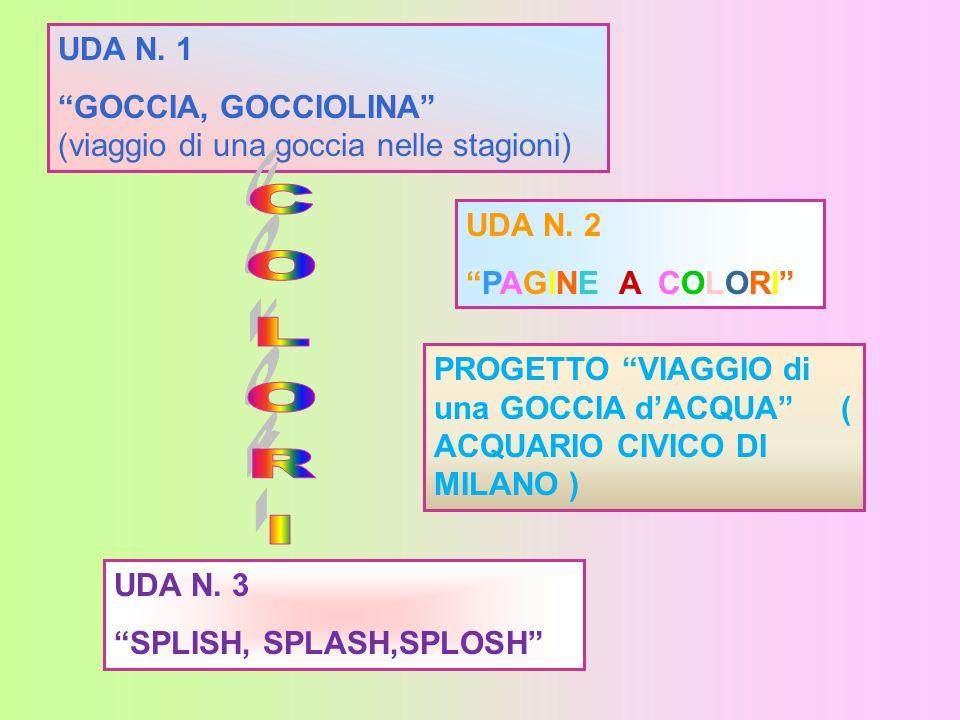 UDA N. 1 GOCCIA, GOCCIOLINA (viaggio di una goccia nelle stagioni) UDA N. 2. PAGINE A COLORI