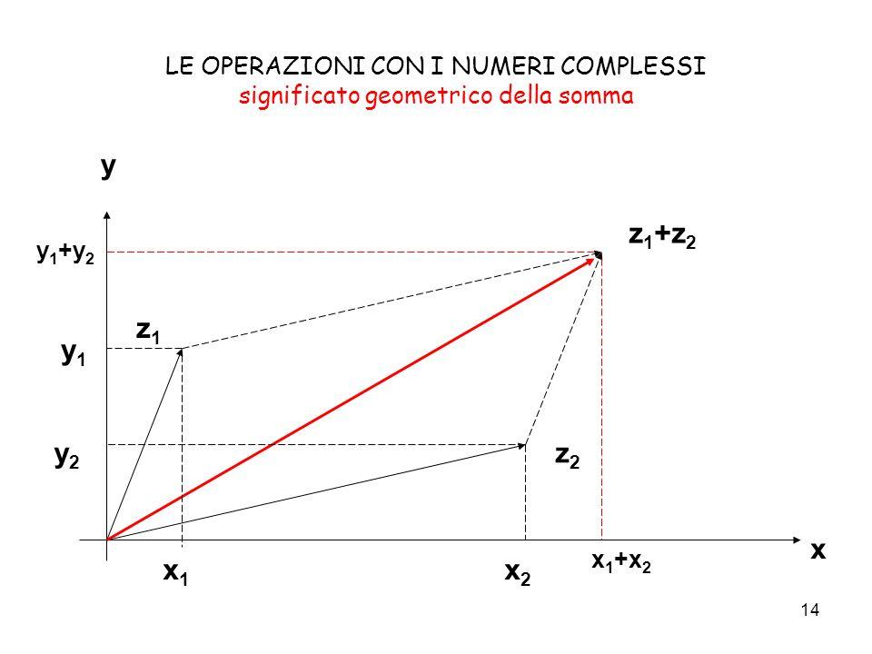 LE OPERAZIONI CON I NUMERI COMPLESSI significato geometrico della somma