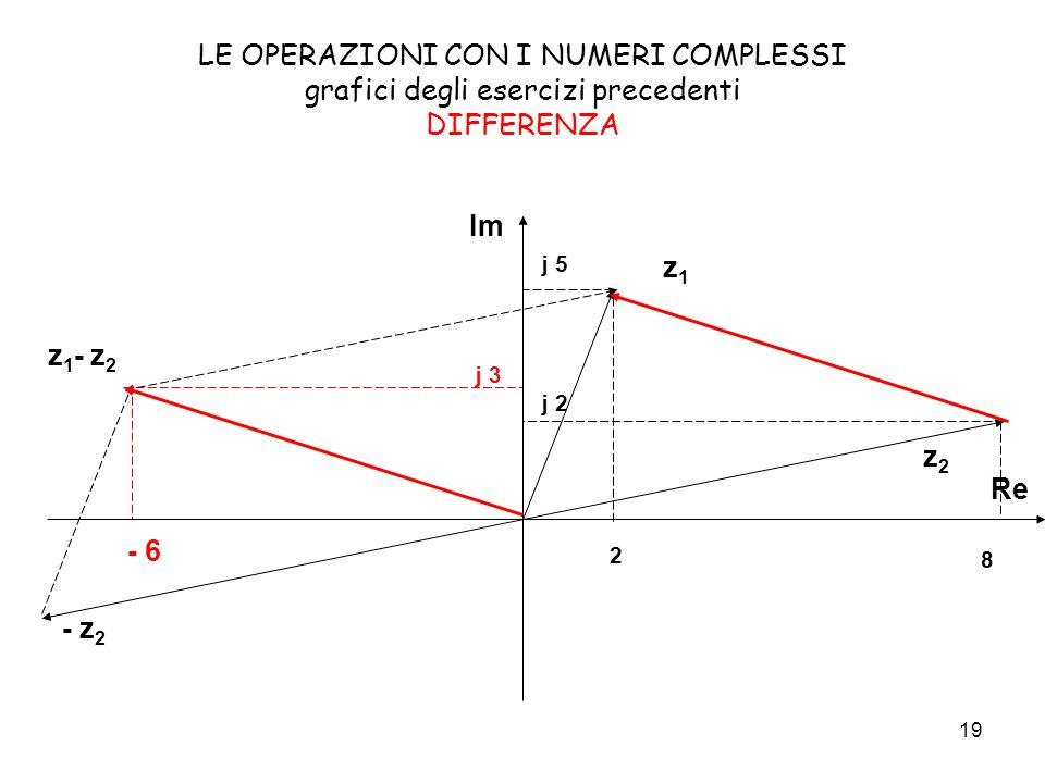 LE OPERAZIONI CON I NUMERI COMPLESSI grafici degli esercizi precedenti DIFFERENZA