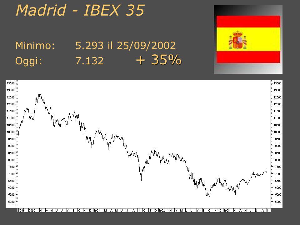 Madrid - IBEX 35 Minimo: 5.293 il 25/09/2002 Oggi: 7.132 + 35%