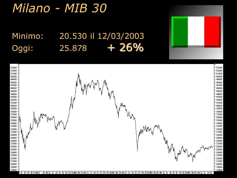Milano - MIB 30 Minimo: 20.530 il 12/03/2003 Oggi: 25.878 + 26%