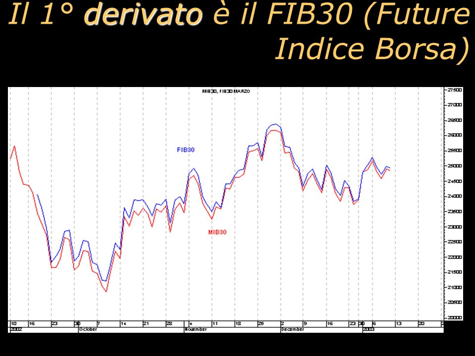 Il 1° derivato è il FIB30 (Future Indice Borsa)