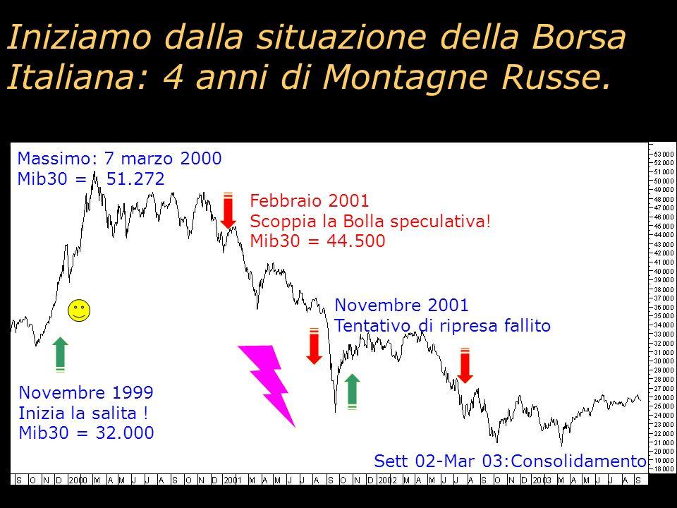 Iniziamo dalla situazione della Borsa Italiana: 4 anni di Montagne Russe.