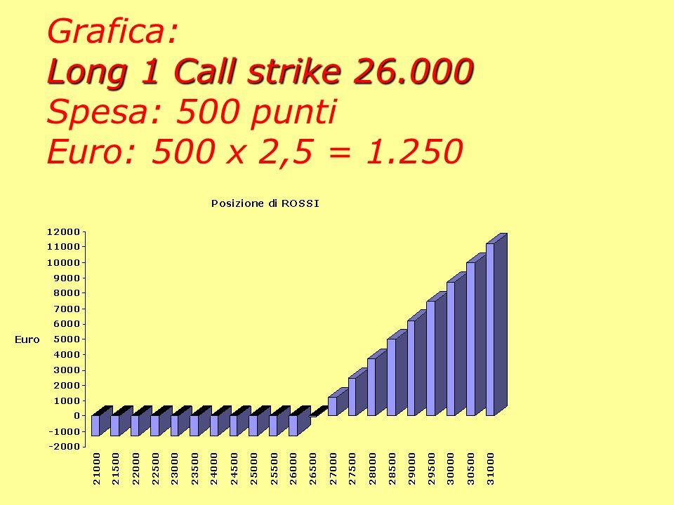 Grafica: Long 1 Call strike 26