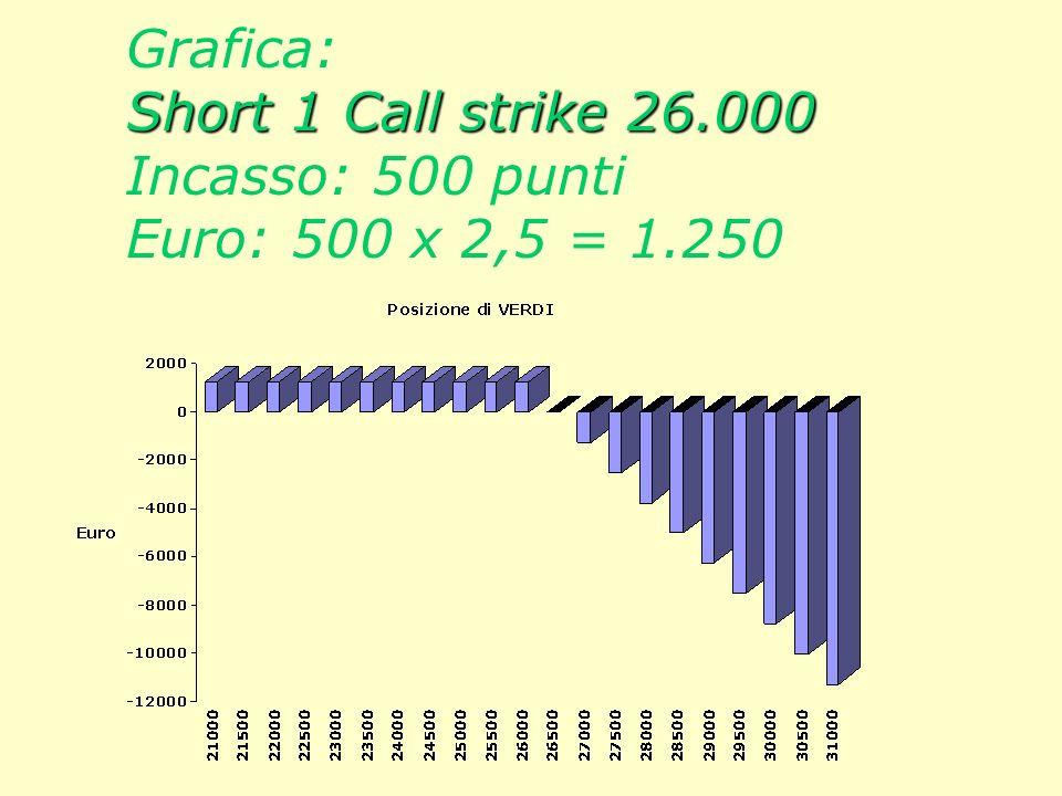 Grafica: Short 1 Call strike 26