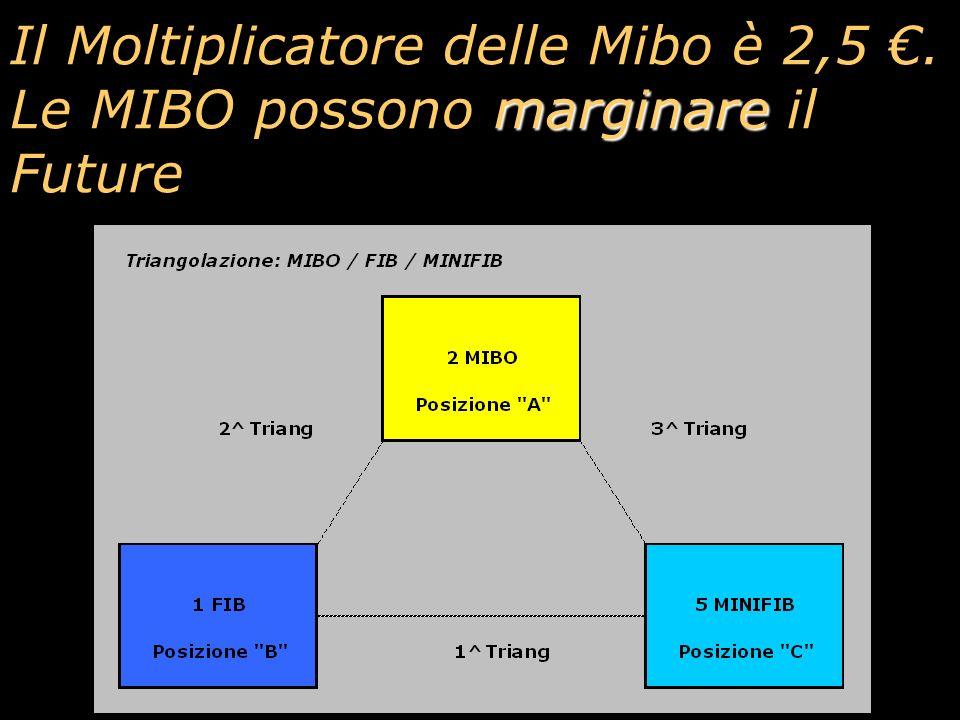 Il Moltiplicatore delle Mibo è 2,5 €