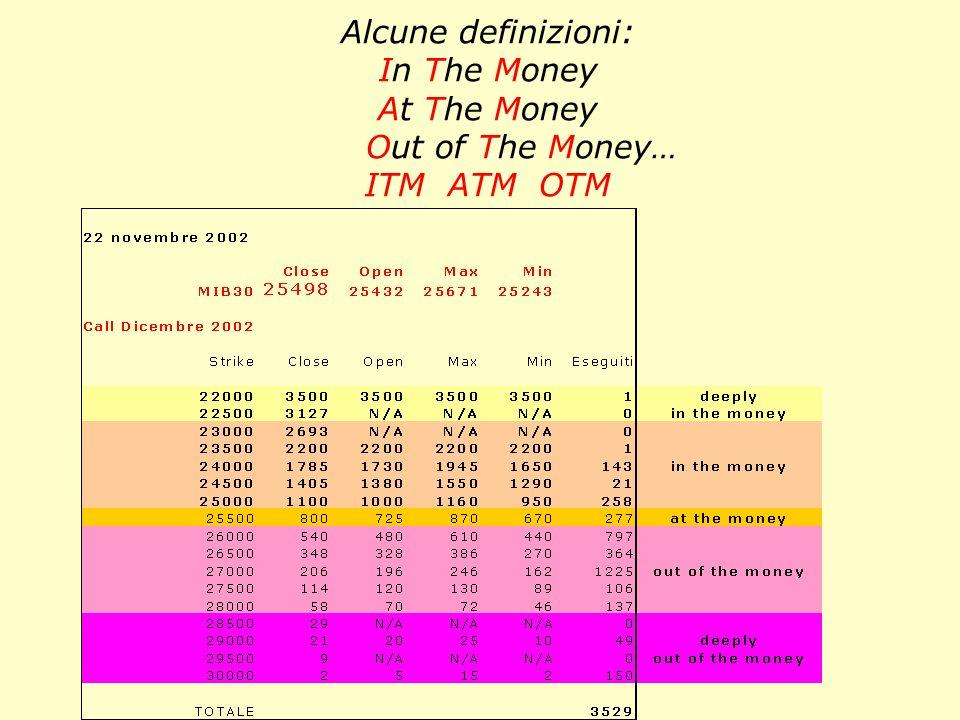 Call ITM ATM OTM Dicembre 2002