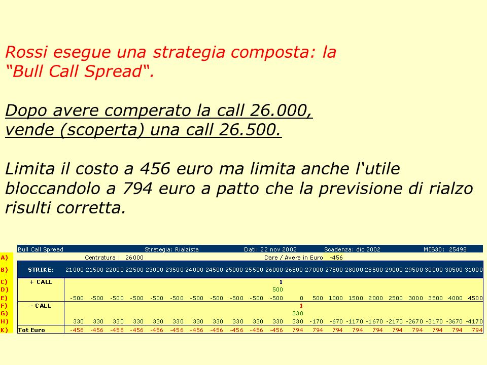 Rossi esegue una strategia composta: la Bull Call Spread