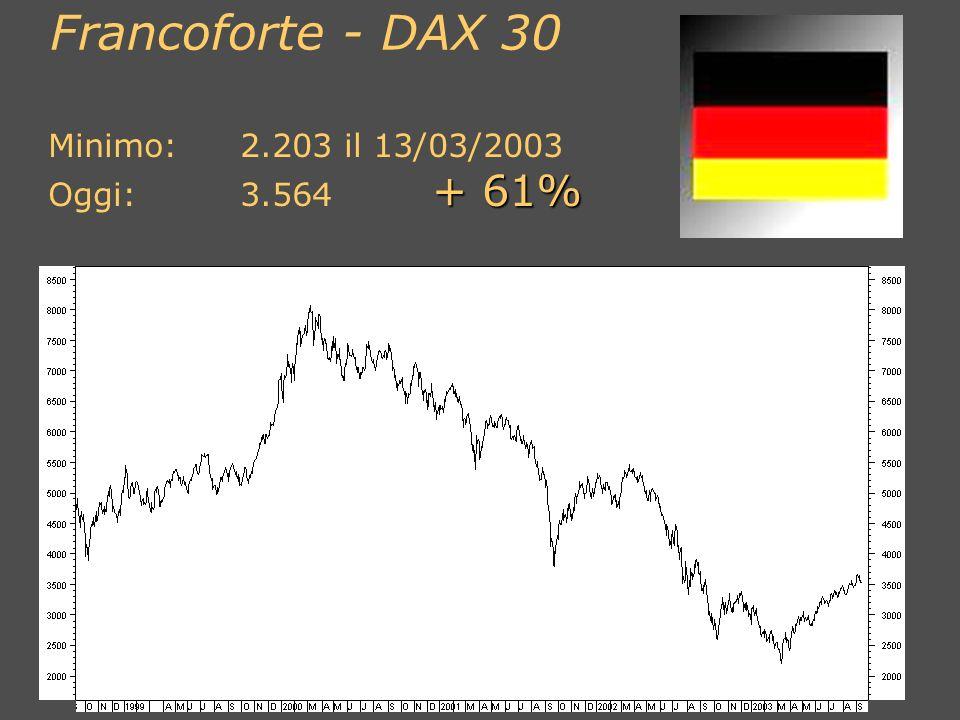 Francoforte - DAX 30 Minimo: 2.203 il 13/03/2003 Oggi: 3.564 + 61%