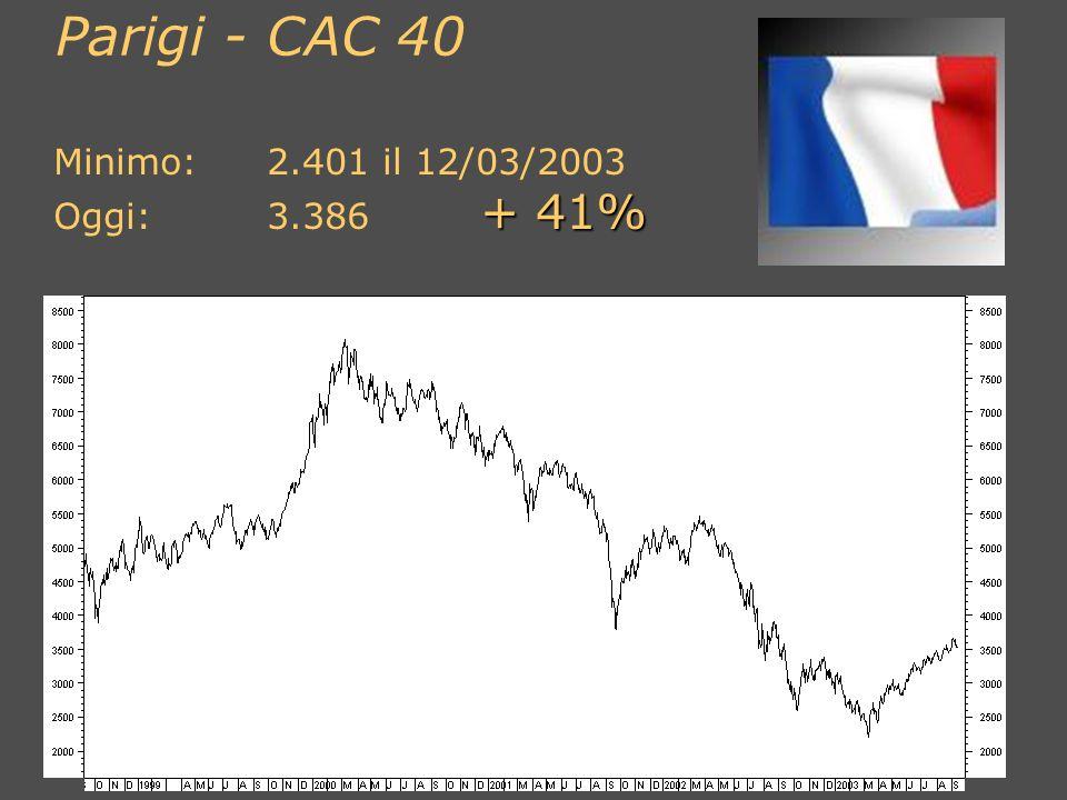 Parigi - CAC 40 Minimo: 2.401 il 12/03/2003 Oggi: 3.386 + 41%