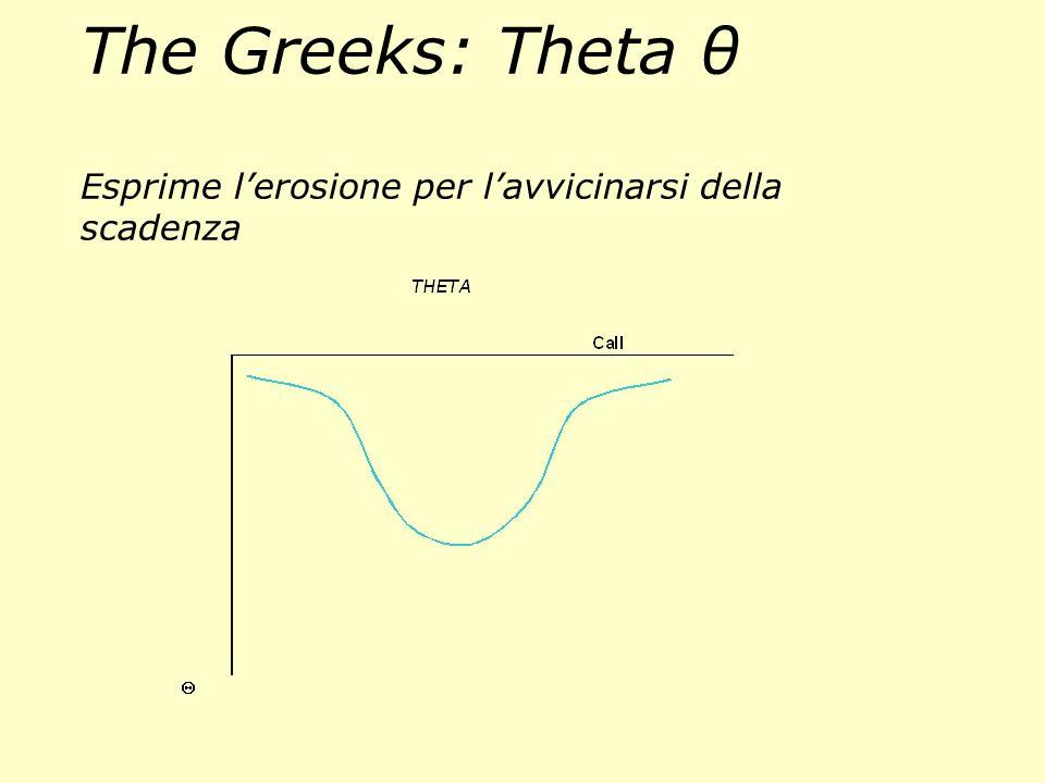 The Greeks: Theta θ Esprime l'erosione per l'avvicinarsi della scadenza