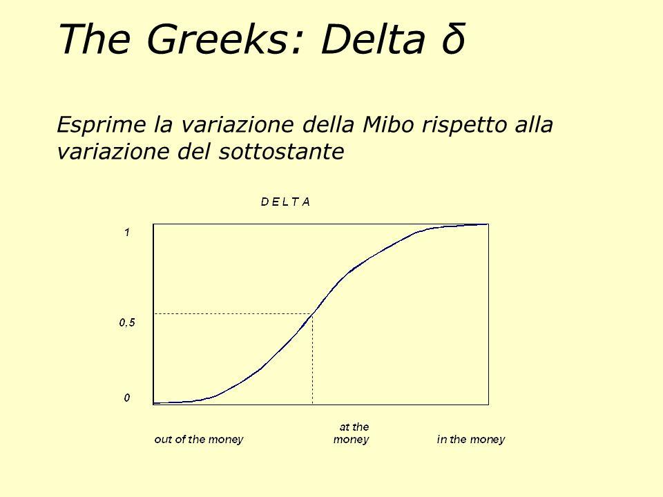 The Greeks: Delta δ Esprime la variazione della Mibo rispetto alla variazione del sottostante