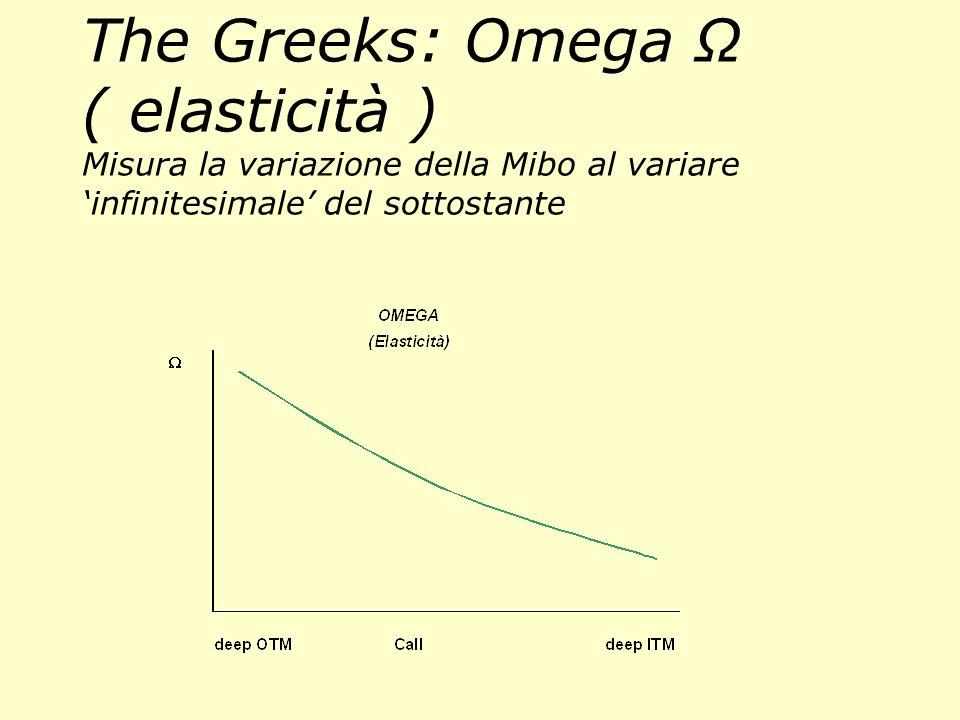 The Greeks: Omega Ω ( elasticità ) Misura la variazione della Mibo al variare 'infinitesimale' del sottostante