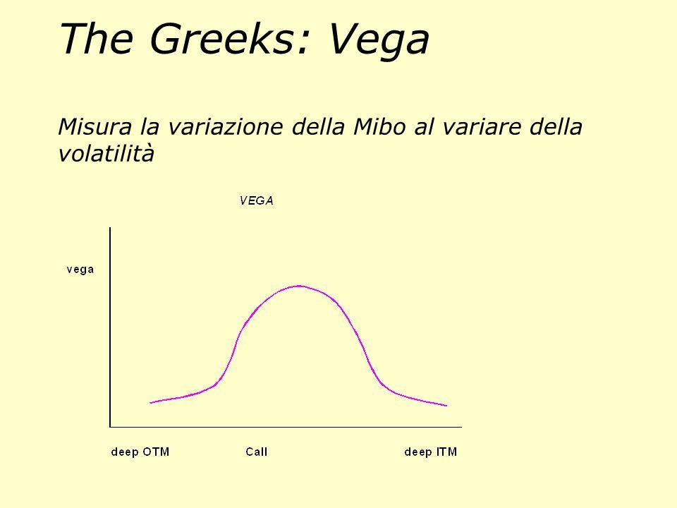 The Greeks: Vega Misura la variazione della Mibo al variare della volatilità