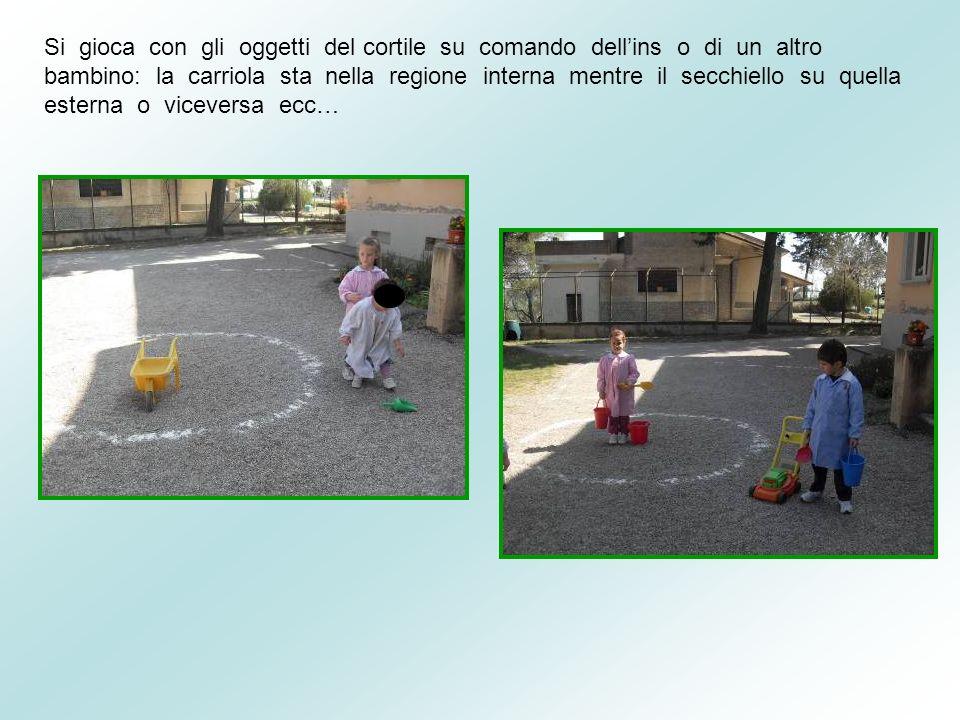 Si gioca con gli oggetti del cortile su comando dell'ins o di un altro bambino: la carriola sta nella regione interna mentre il secchiello su quella esterna o viceversa ecc…