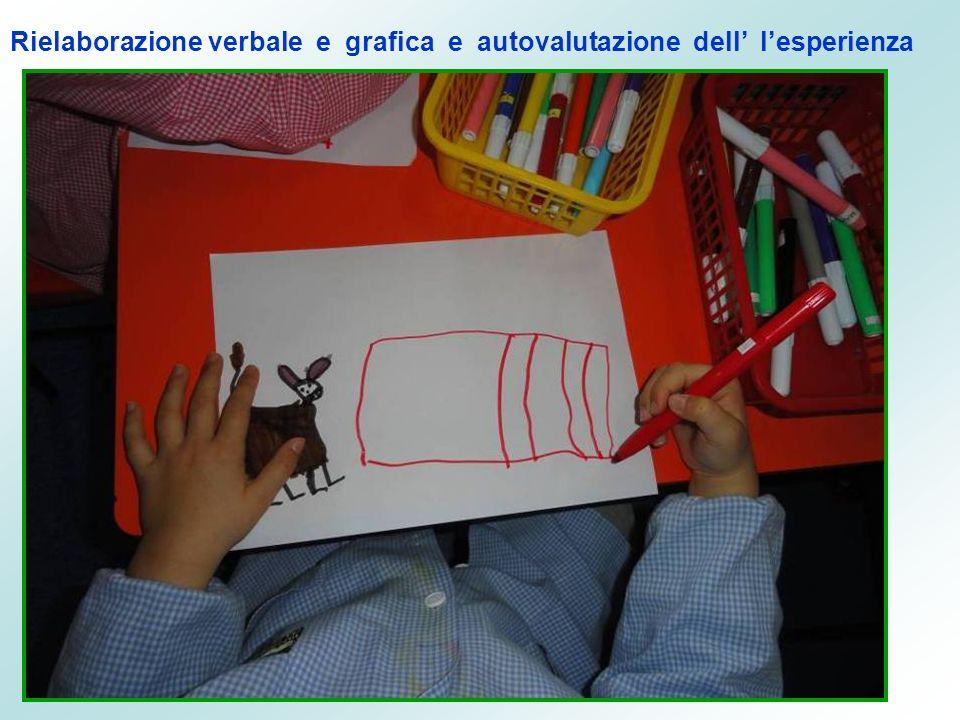 Rielaborazione verbale e grafica e autovalutazione dell' l'esperienza