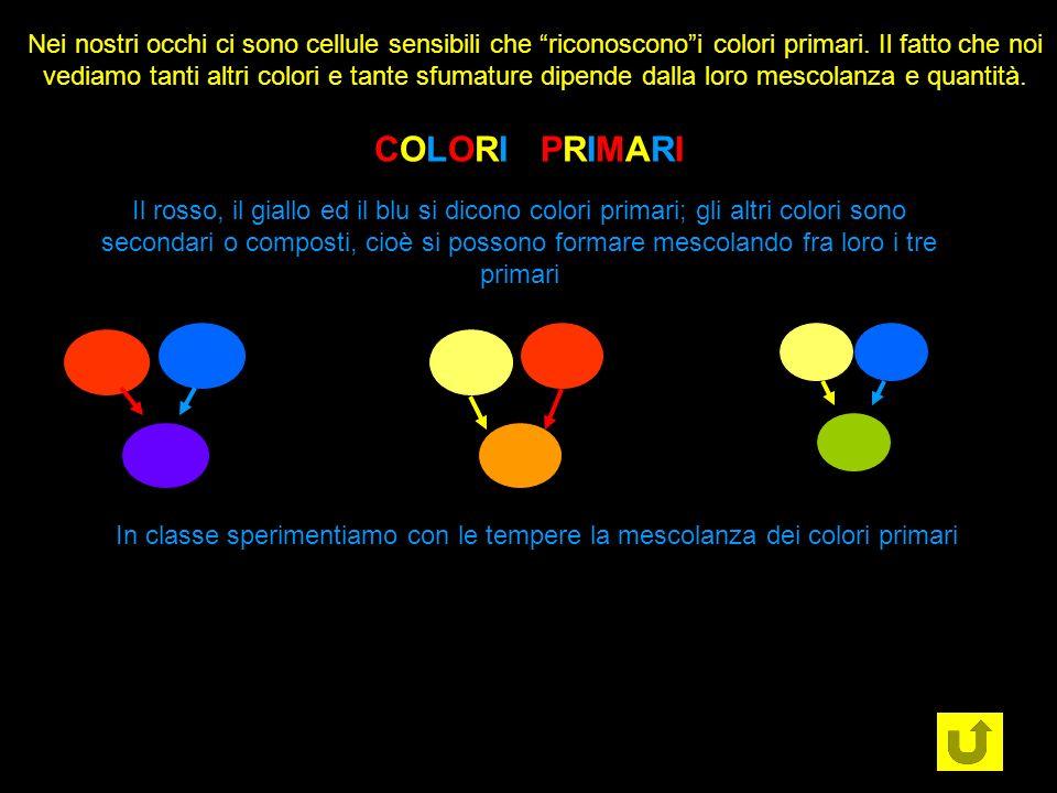 Nei nostri occhi ci sono cellule sensibili che riconoscono i colori primari. Il fatto che noi vediamo tanti altri colori e tante sfumature dipende dalla loro mescolanza e quantità.