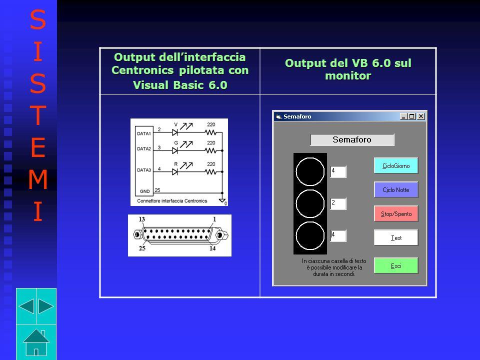 S I T E M Output dell'interfaccia Centronics pilotata con