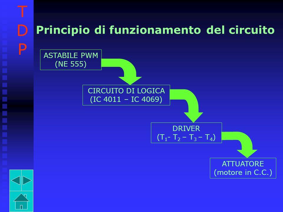 T D P Principio di funzionamento del circuito ASTABILE PWM (NE 555)