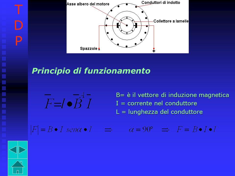 T D P Principio di funzionamento