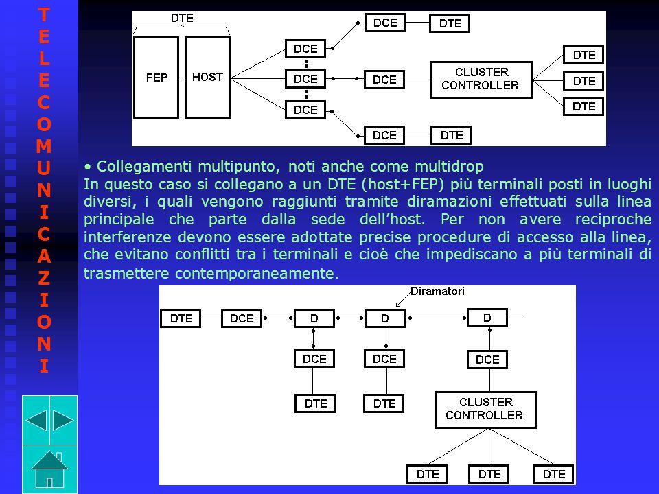 TELECOMUNICAZIONI Collegamenti multipunto, noti anche come multidrop