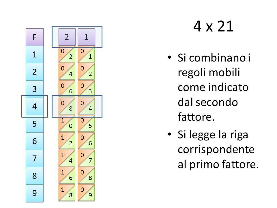 4 x 21 Si combinano i regoli mobili come indicato dal secondo fattore.