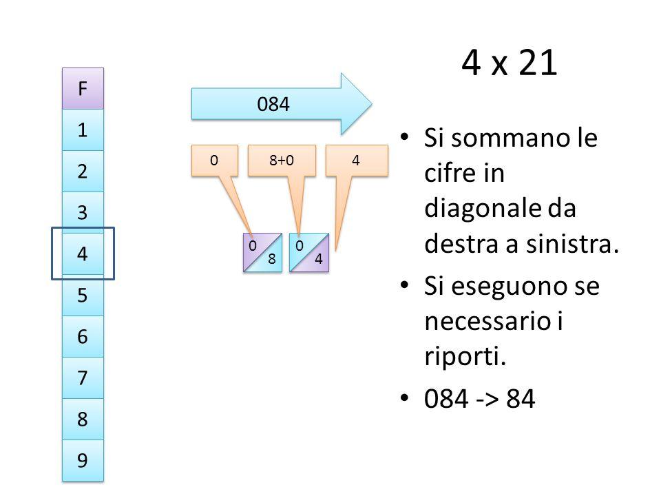 4 x 21 Si sommano le cifre in diagonale da destra a sinistra.