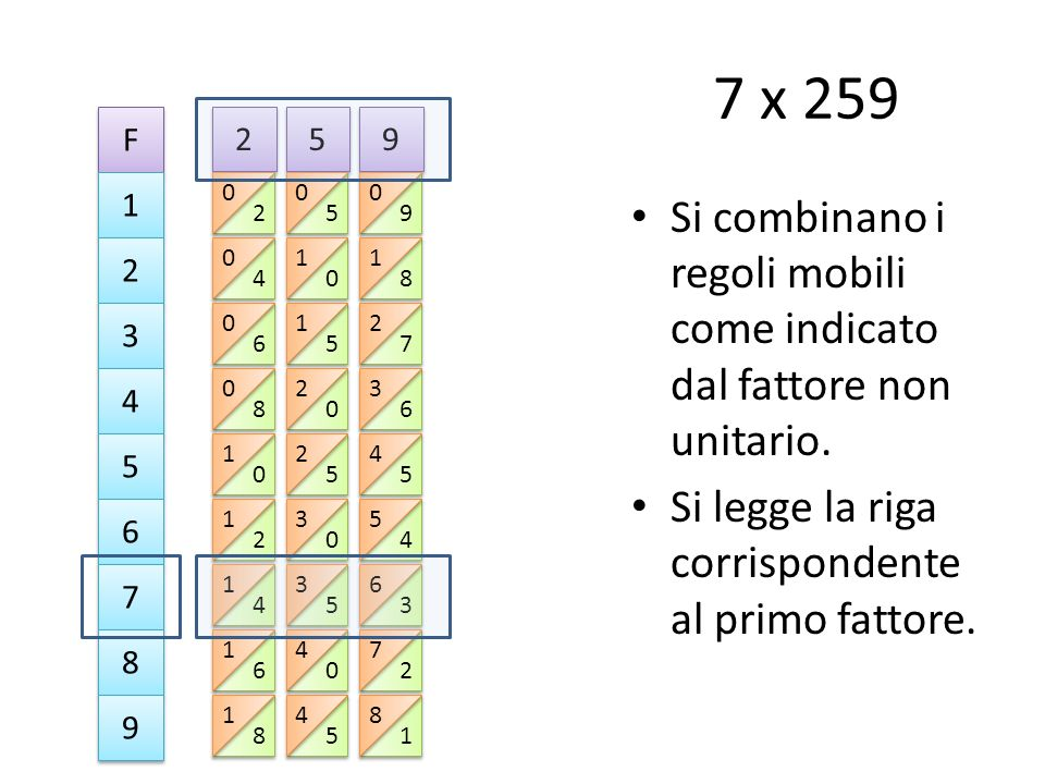 7 x 259 F. 2. 5. 9. 1. 2. 5. 9. Si combinano i regoli mobili come indicato dal fattore non unitario.