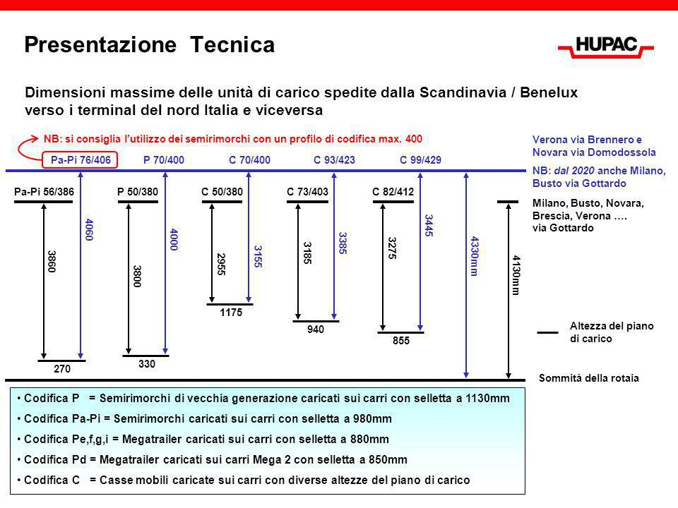 Presentazione Tecnica
