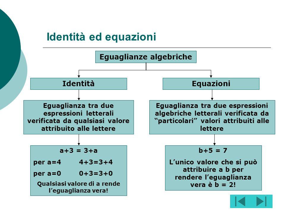 Eguaglianze algebriche Qualsiasi valore di a rende l'eguaglianza vera!